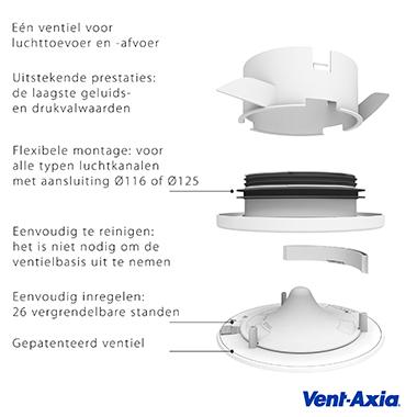Uniflexplus+ RV Ventiel met uitleg
